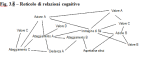 Prototipi come sistemi di credenze-valori-atteggiamenti