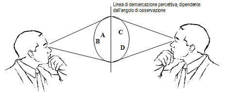 immagine psicologia di marketing percezione