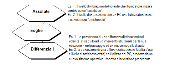 immagina soglie percettive psicologia di marketing