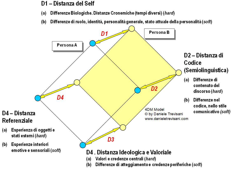 Modello delle Quattro Distanze di Daniele Trevisani